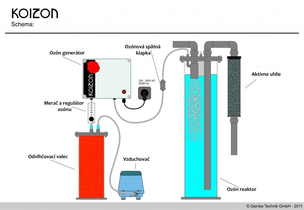 Ozonový generátor s reaktorem  - sada 2